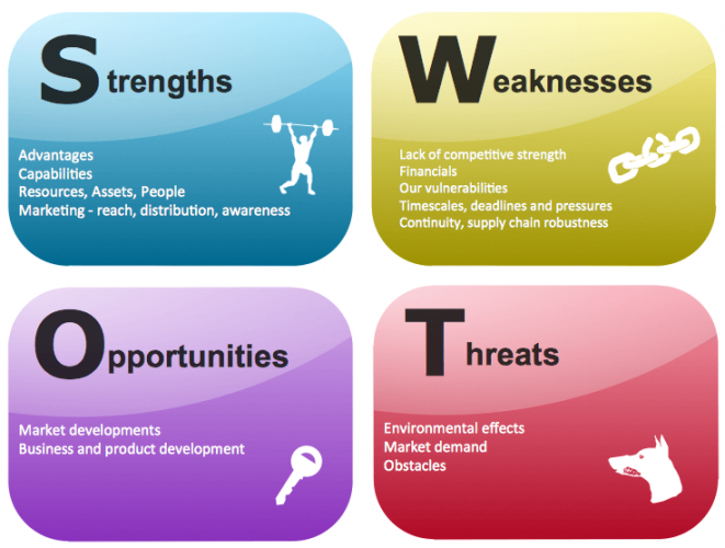bmg entertainment music industry swot analysis